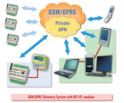 Overall APN/GPRS